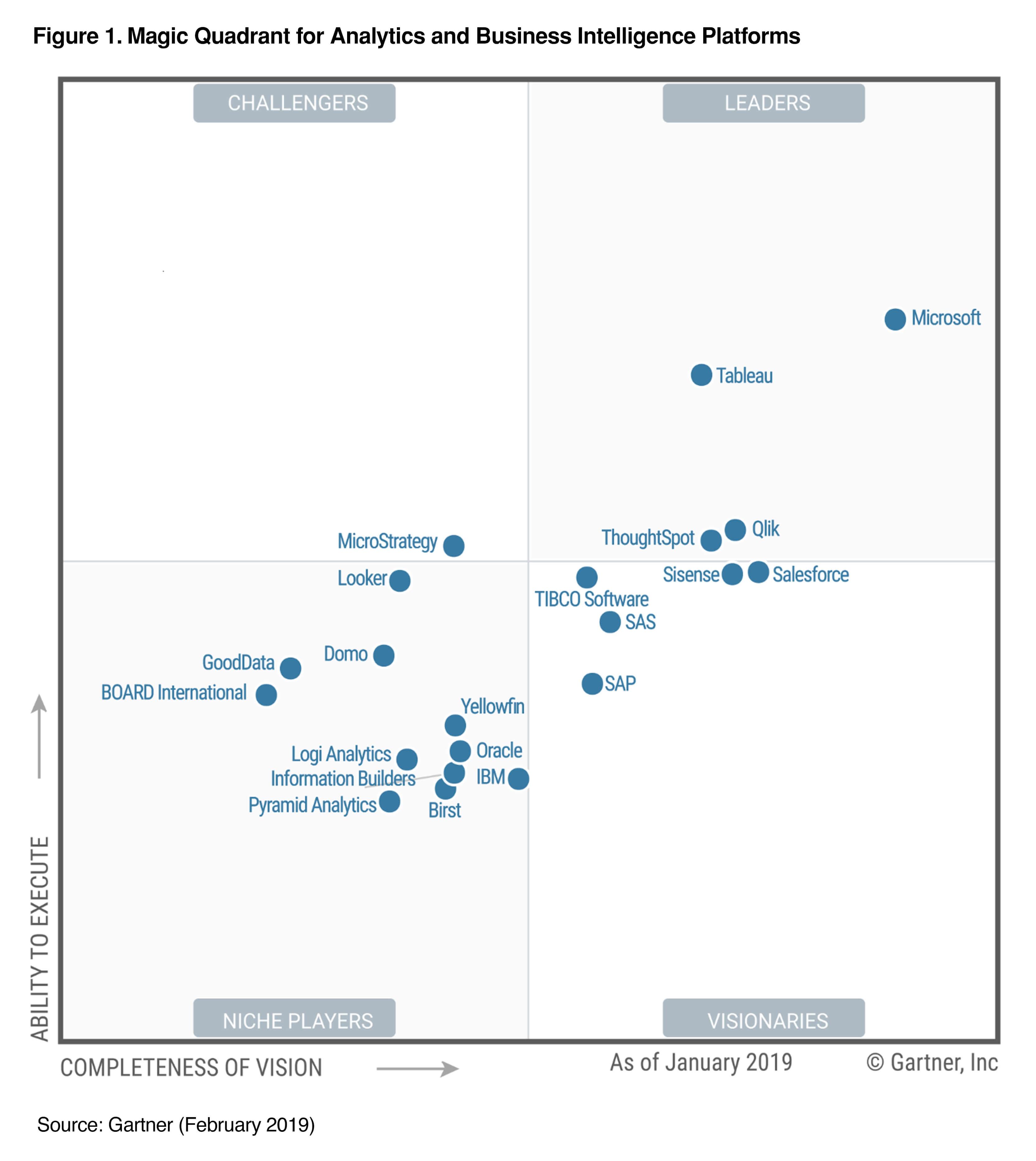 Gartner-Microsoft