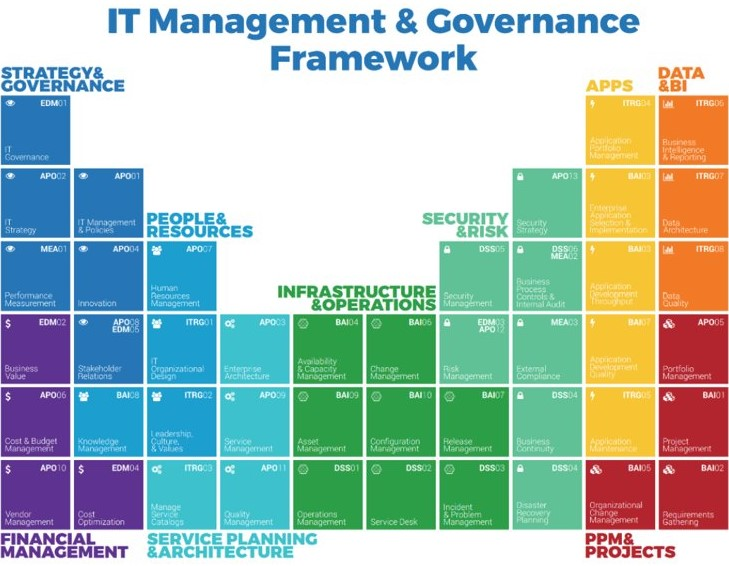 IT management and governance framework