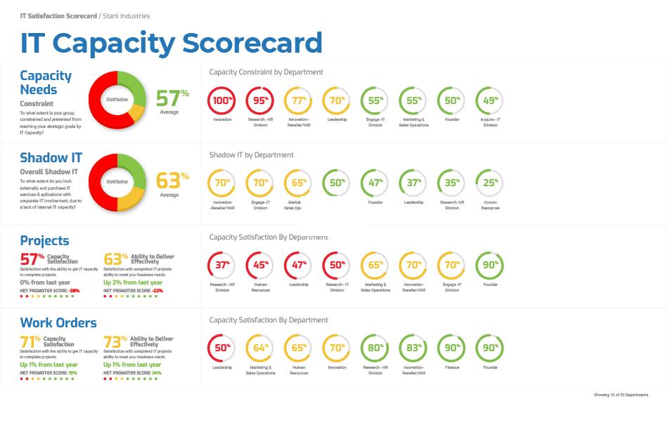 IT Capacity Report Card