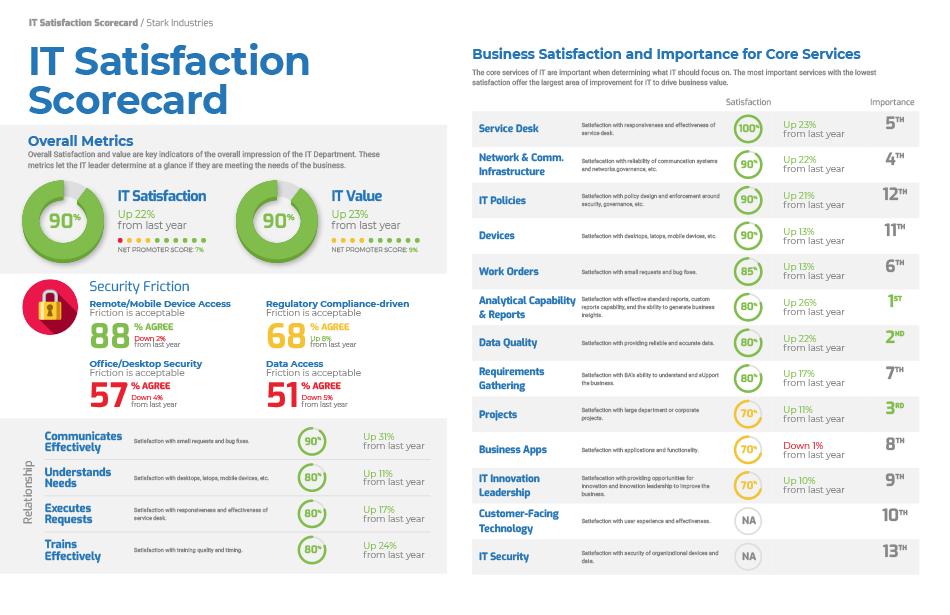 IT Satisfaction Report Card